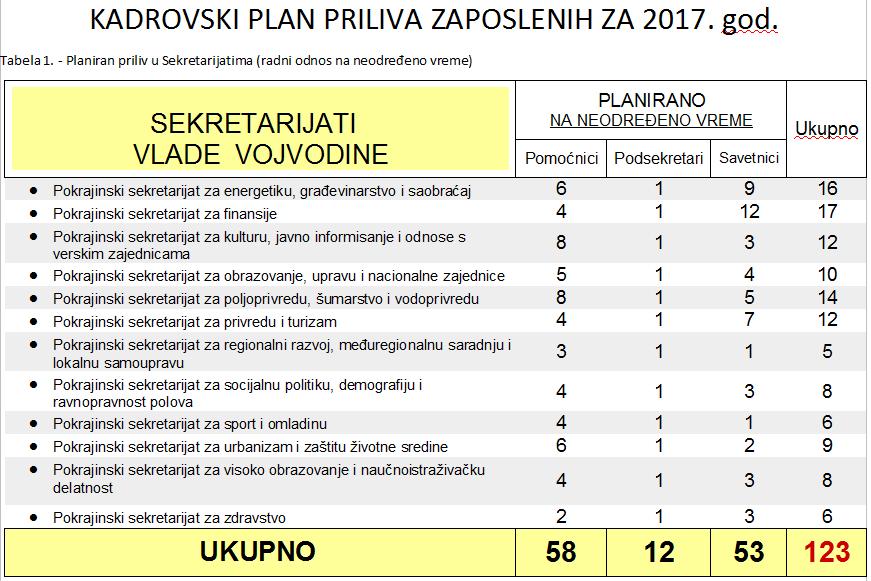 Tabela 1 – Kadrovski plan APV