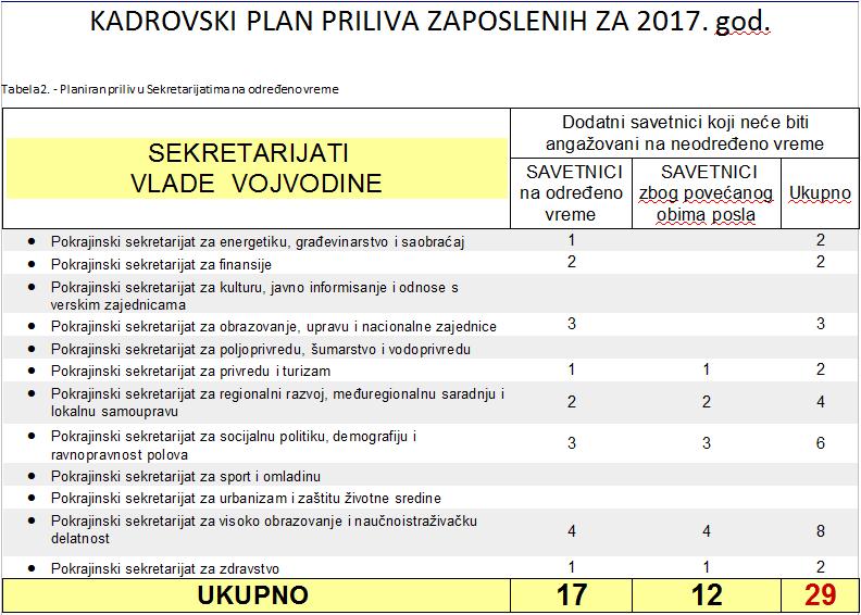 Tabela 2 – Kadrovski plan APV