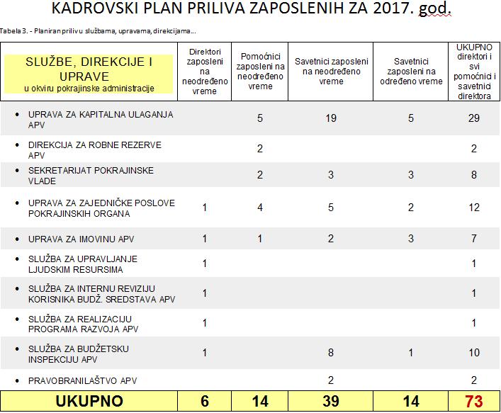 Tabela 3 – Kadrovski plan APV