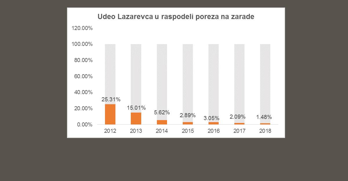 porez-zarade-graf1