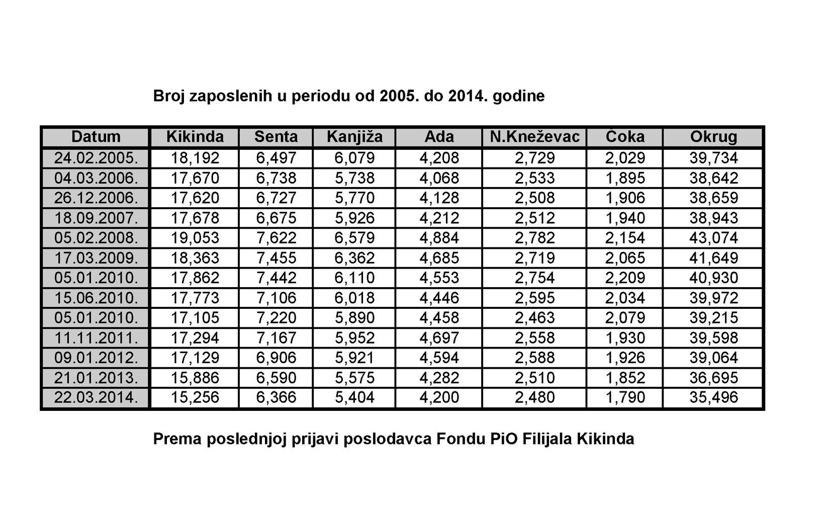 Tabela Zaposlenost JPeG (1)