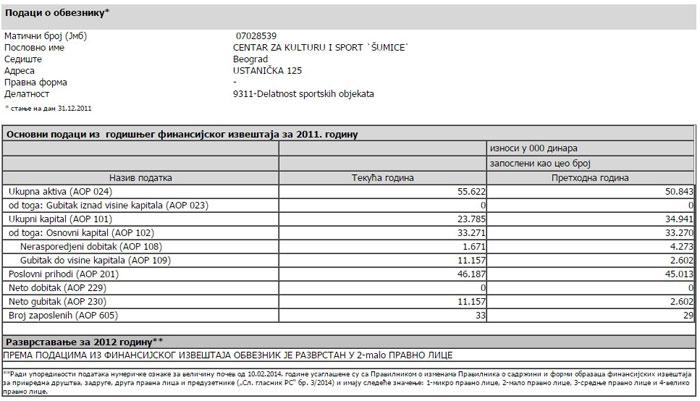 Izveštaj o poslovanju Šumica 2010-2013
