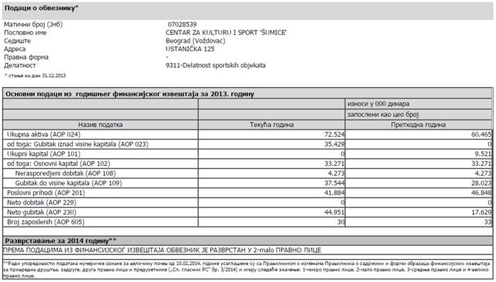 Izveštaj SO Šumice 2012-2013